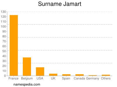 Surname Jamart