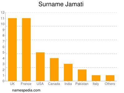 Surname Jamati