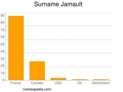 Surname Jamault