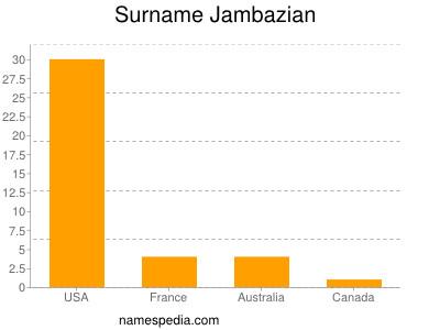 Surname Jambazian