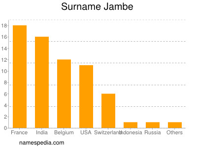 Surname Jambe