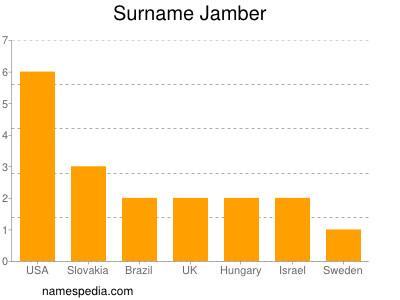 Surname Jamber