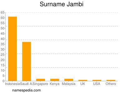 Surname Jambi