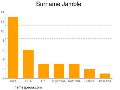 Surname Jamble