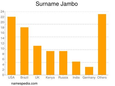 Surname Jambo