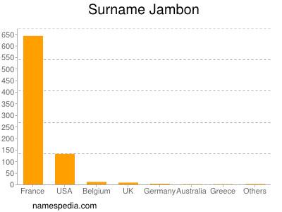 Surname Jambon
