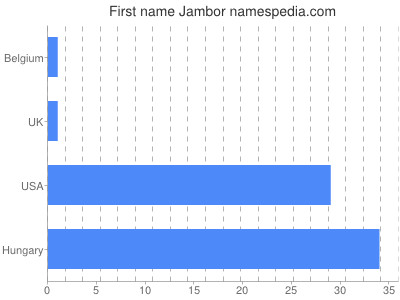 Given name Jambor