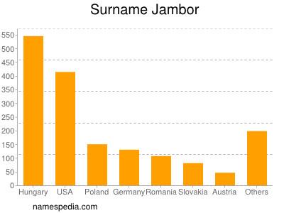 Surname Jambor