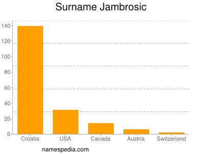 Surname Jambrosic