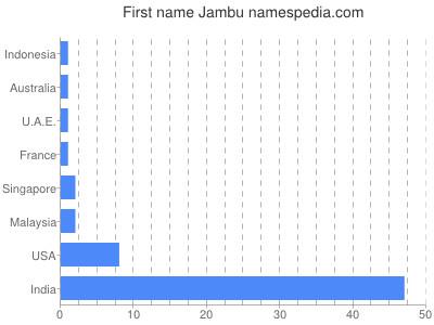 Given name Jambu