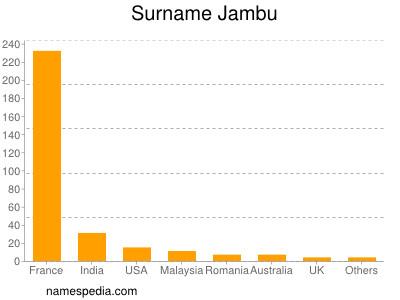 Surname Jambu