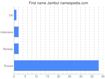 Given name Jambul