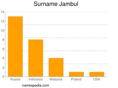 Surname Jambul