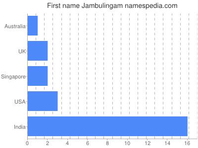 Given name Jambulingam
