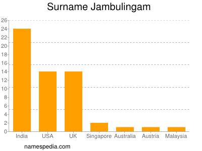 Surname Jambulingam