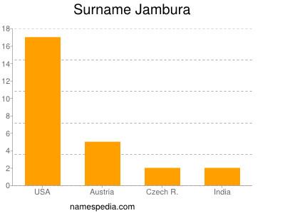 Surname Jambura