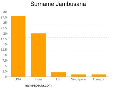 Surname Jambusaria