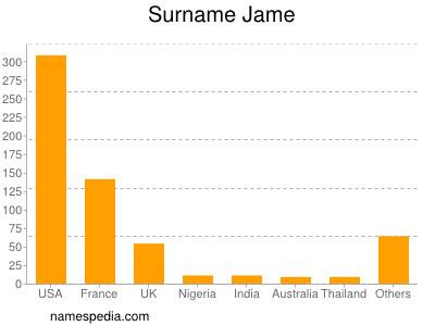 Surname Jame
