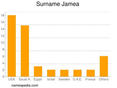Surname Jamea