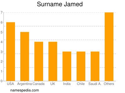 Surname Jamed