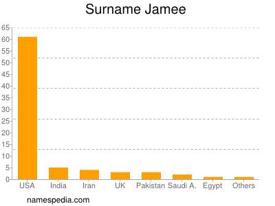 Surname Jamee