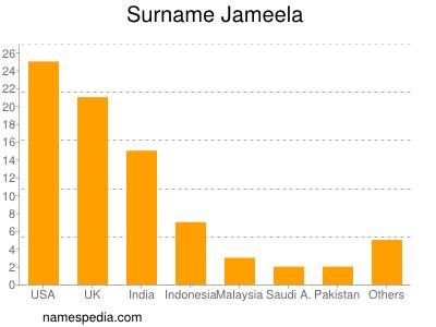 Surname Jameela