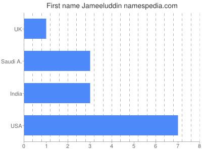 Given name Jameeluddin