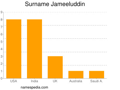 Surname Jameeluddin