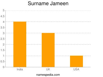 Surname Jameen