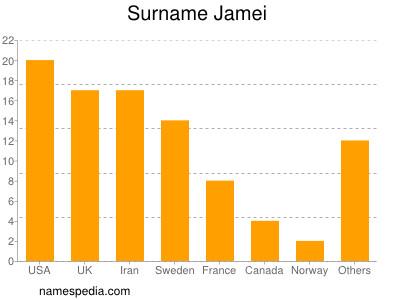 Surname Jamei