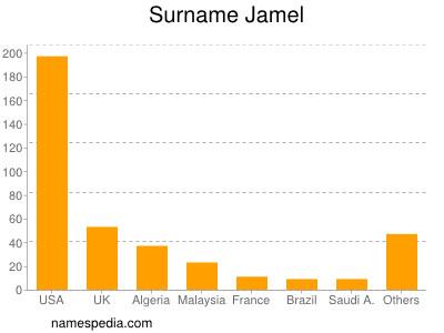 Surname Jamel