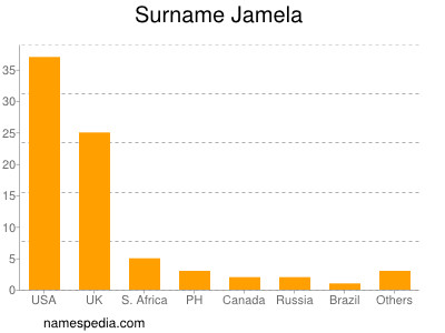 Surname Jamela