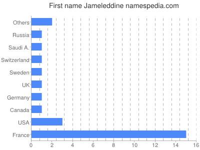 Given name Jameleddine