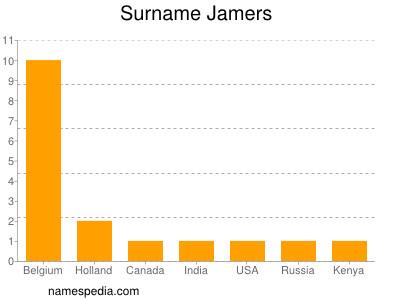 Surname Jamers
