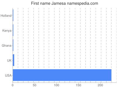Given name Jamesa