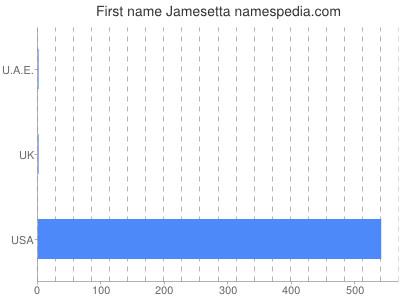 Given name Jamesetta