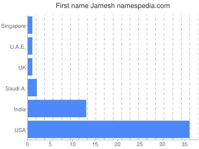 Given name Jamesh