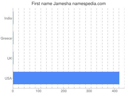 Given name Jamesha