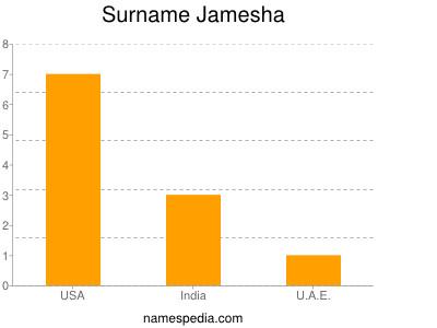 Surname Jamesha