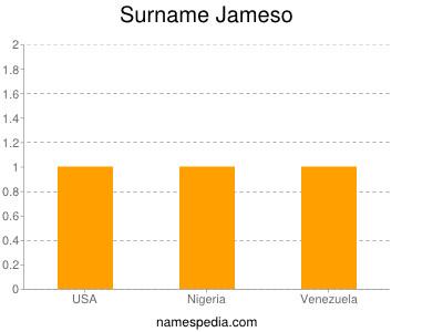 Surname Jameso