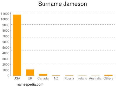 Surname Jameson