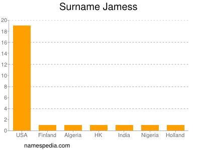 Surname Jamess