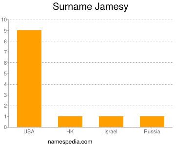 Surname Jamesy