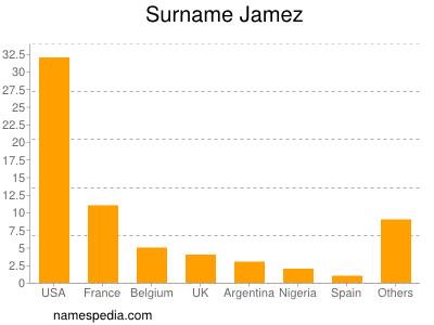 Surname Jamez