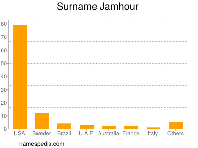 Surname Jamhour
