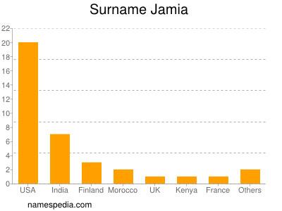 Surname Jamia