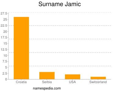 Surname Jamic