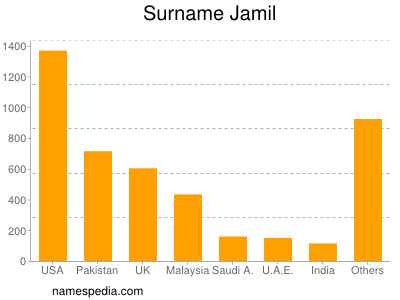 Surname Jamil
