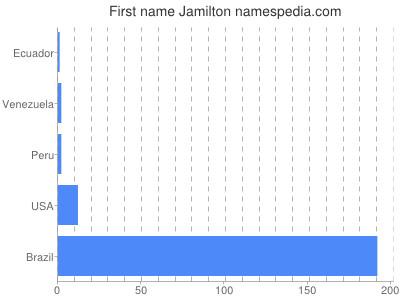 Given name Jamilton