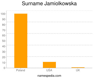 Surname Jamiolkowska
